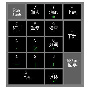 点击查看:如何用数字 小键盘 打字说明